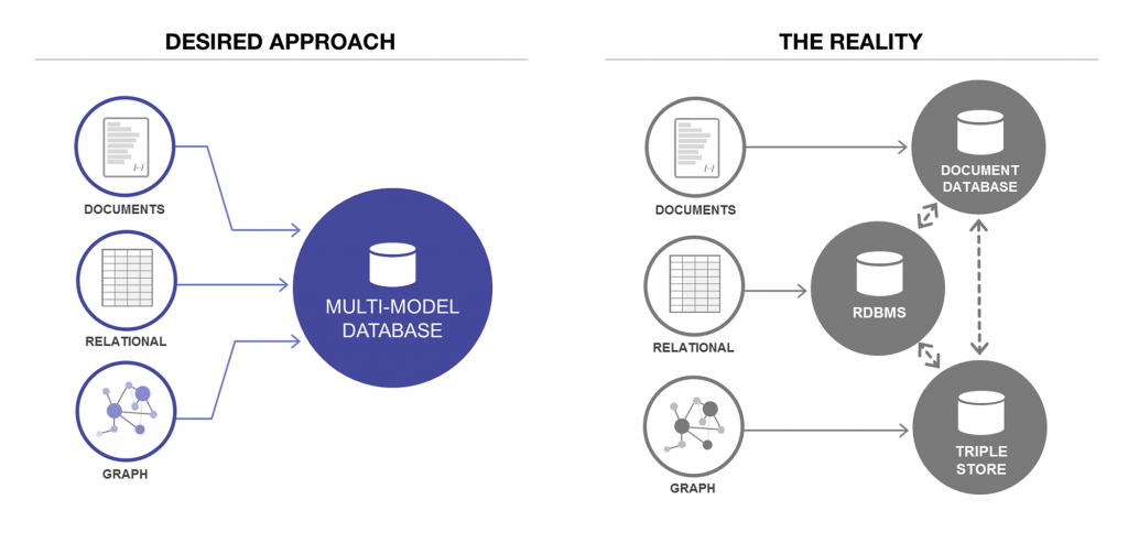 database convergence