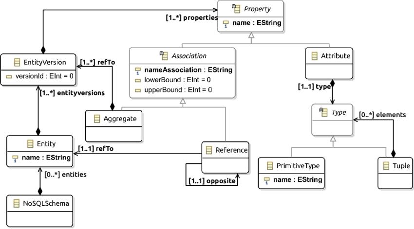 NoSQL schema