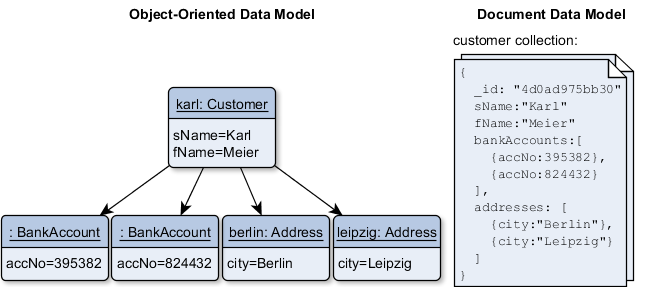 object oriented data model