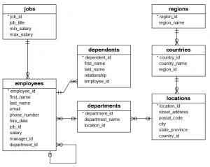SQL sample database schema