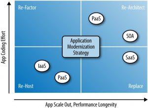 App modernization