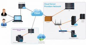 aws cloud authentication