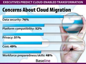 cloud migration concerns