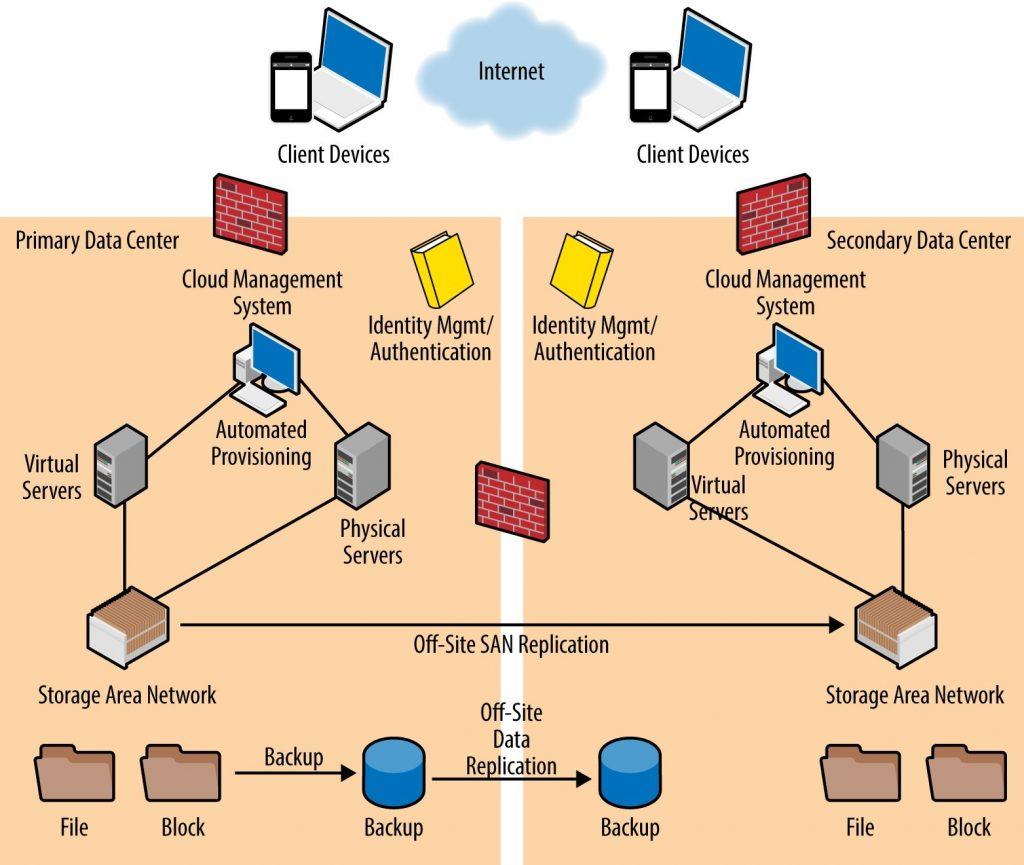 data centre cloud