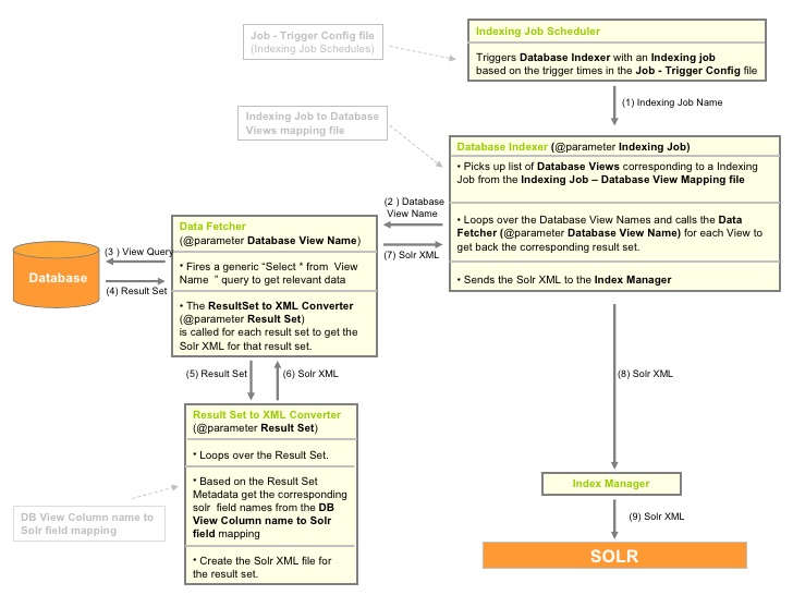 database indexing framework