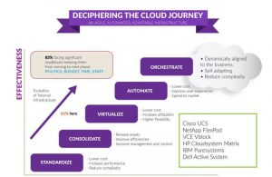deciphering the cloud journey