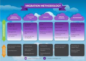migration methodology