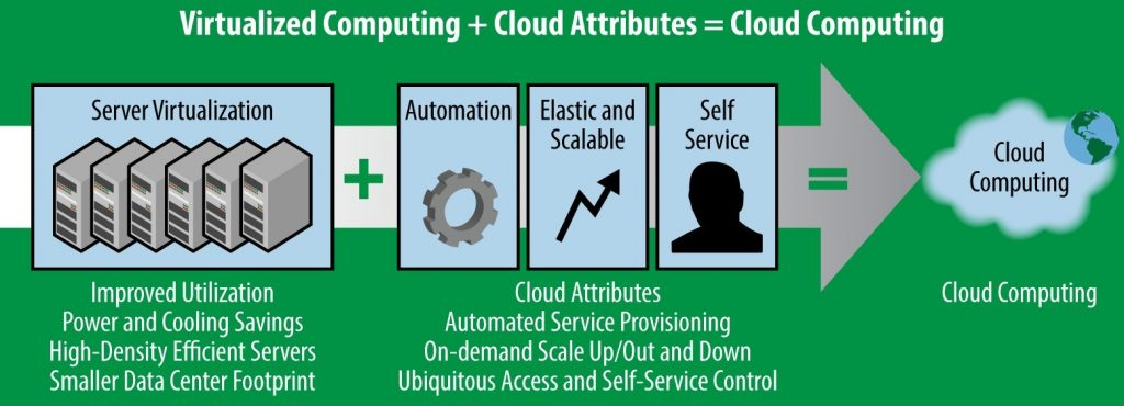 Virtualized Computing and Cloud Attributes