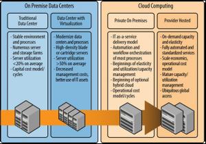 on premise data centers vs cloud computing