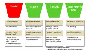 AWS apps analysis