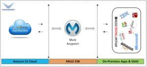 Mulesoft Amazon INtegration