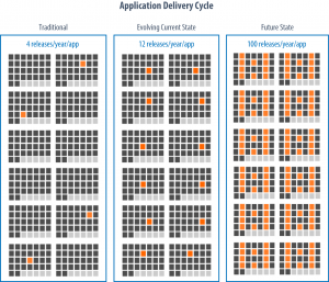 Application Delivery Cycle