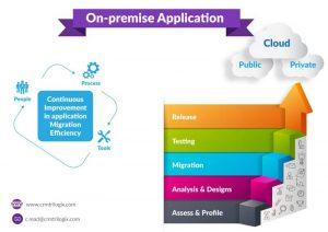 On Premise Cloud App