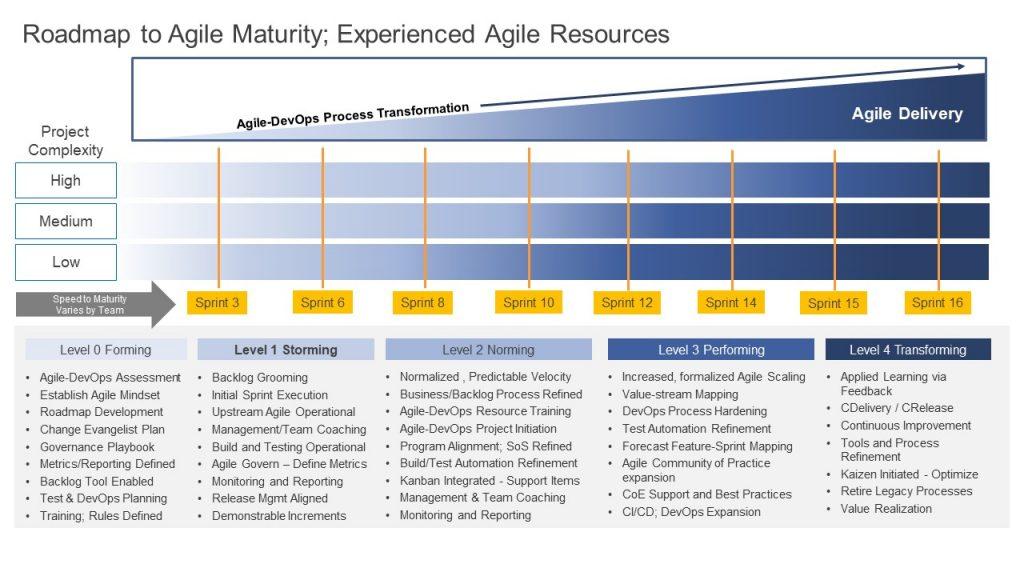 Road-map to Agile  Maturity